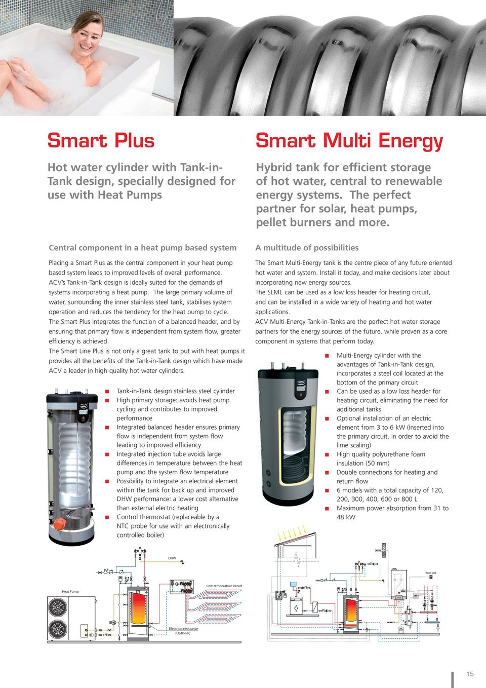 Central component in a heat pump based system Placing a Smart Plus as the central component in your heat pump based system leads to improved levels of overall performance.