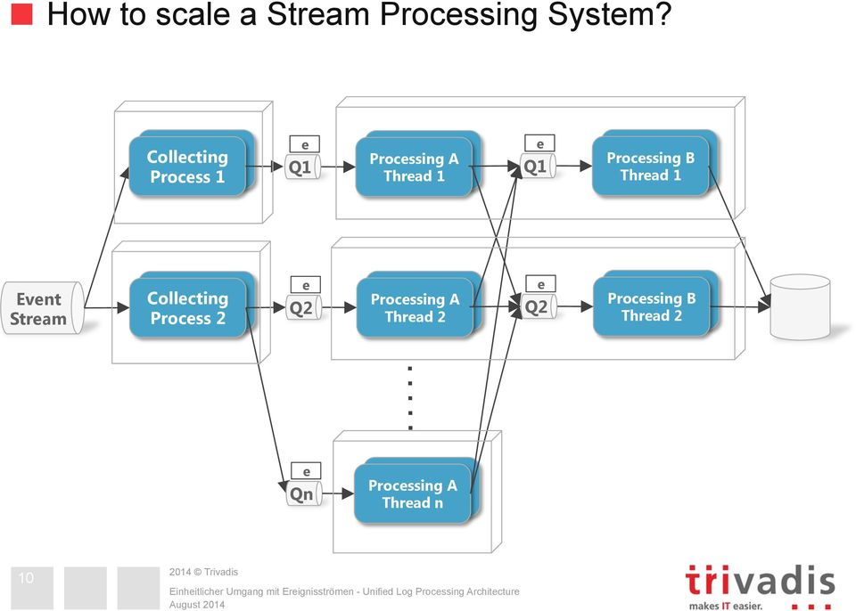 Thread Process 1 1 Event Stream Collecting Collecting Process Process e Q A A