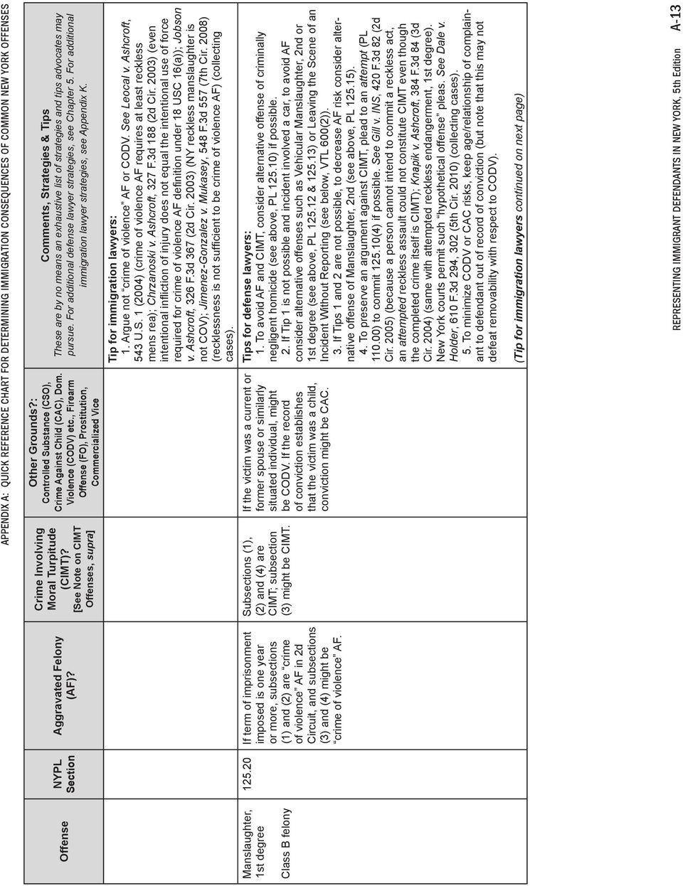 APPENDIX A: Quick Reference Chart for Determining Immigration Consequences of Common New York Offenses Subsections (1), (2) and (4) are CIMT; subsection (3) might be CIMT.