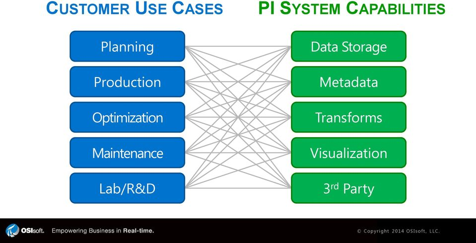 Lab/R&D PI SYSTEM CAPABILITIES Data