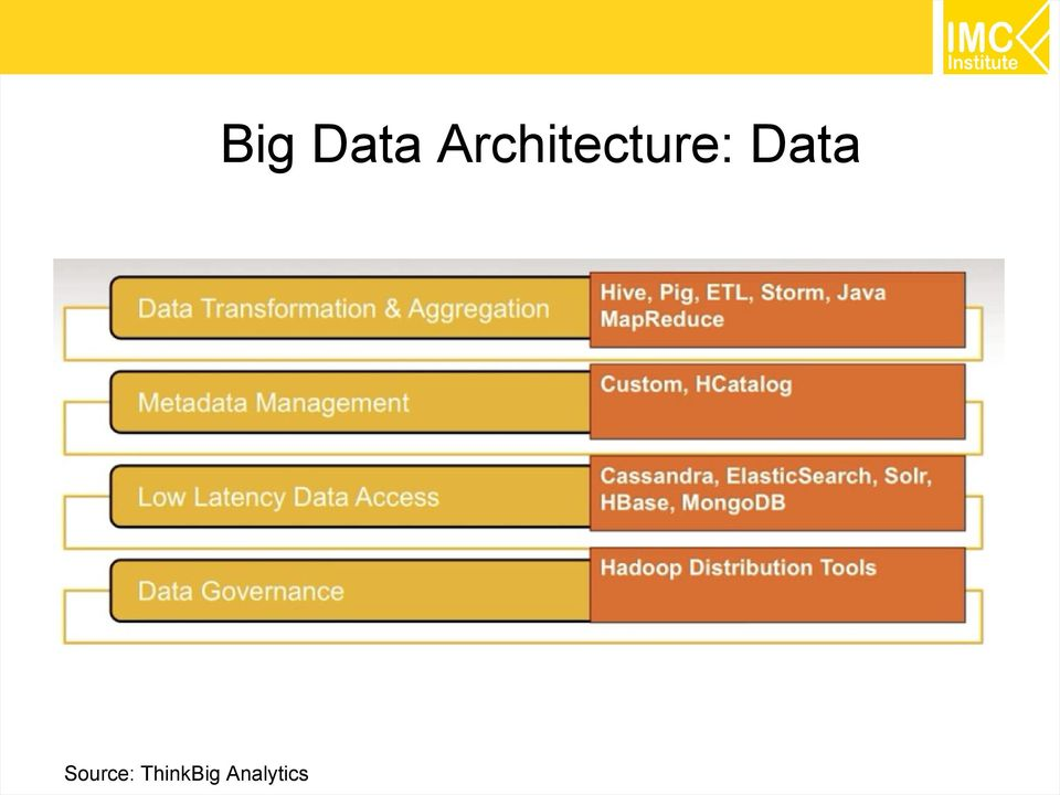 Step by step big data technology assoc prof dr thanachart numnonda executive director imc for Architecture big data