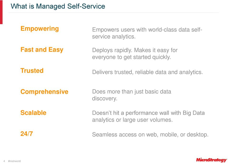 Delivers trusted, reliable data and analytics.