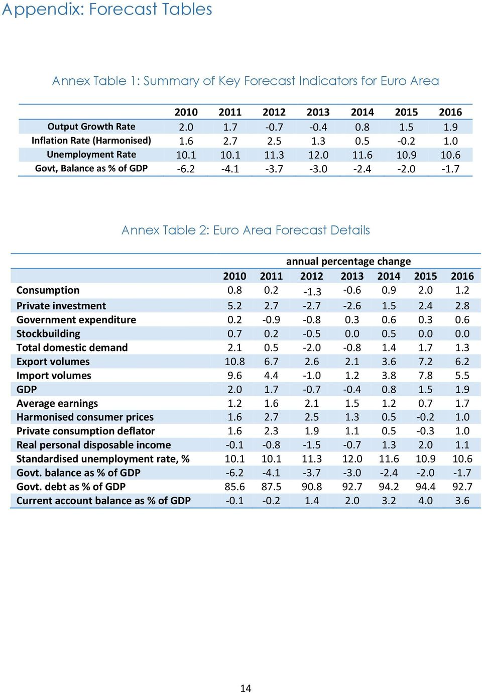 7 Annex Table 2: Euro Area Forecast Details annual percentage change 2010 2011 2012 2013 2014 2015 2016 Consumption 0.8 0.2-1.3-0.6 0.9 2.0 1.2 Private investment 5.2 2.7-2.7-2.6 1.5 2.4 2.8 Government expenditure 0.