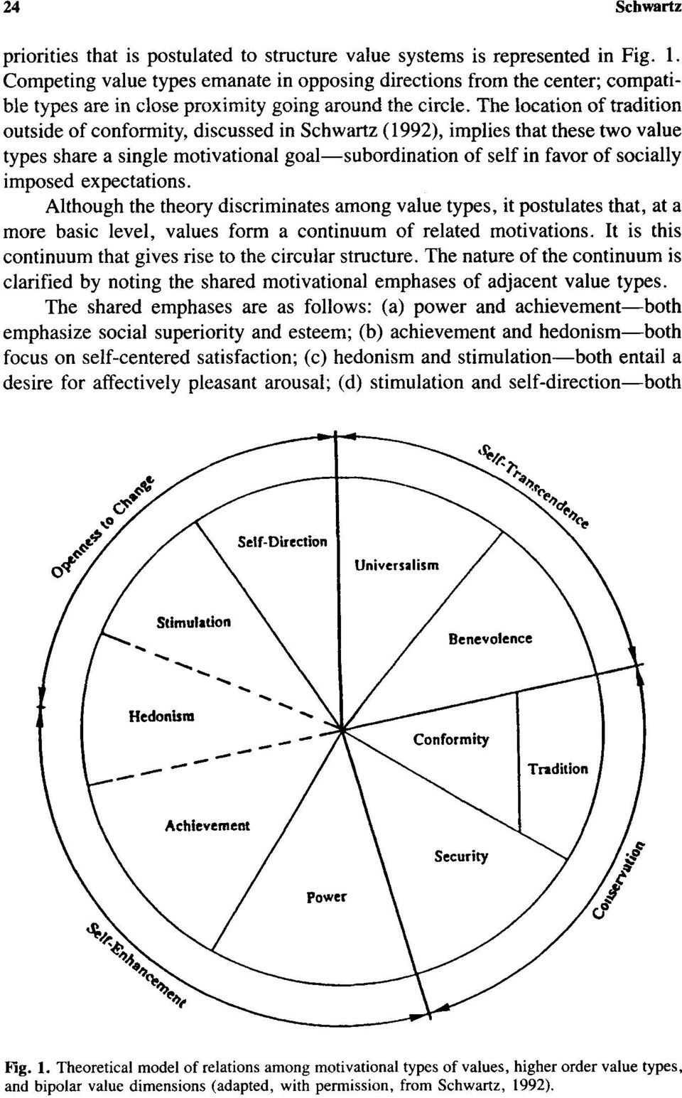 he location of tradition outside of conformity, discussed in chwartz (1992), implies that these two value types share a single motivational goal-subordination of self in favor of socially imposed