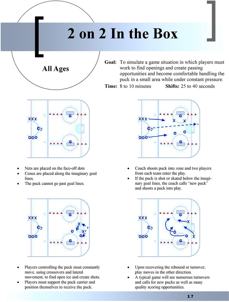 Coach shoots puck into zone and two players from each team enter the play. If the puck is shot or skated below the imaginary goal lines, the coach calls new puck and shoots a puck into play.