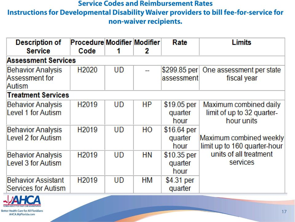 Disability Waiver providers to bill