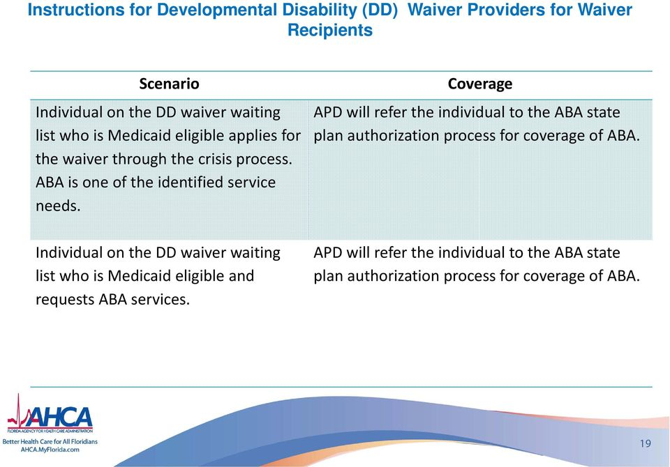 Individual on the DD waiver waiting list who is Medicaid eligible and requests ABA services.