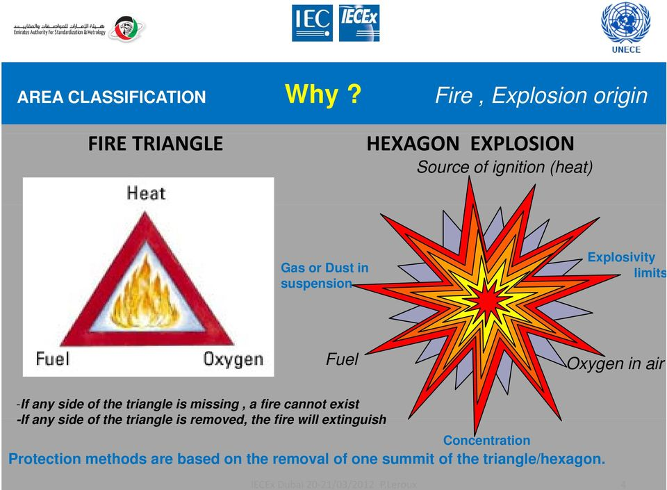 limits Fuel Oxygen in air -If any side of the triangle is missing, a fire cannot exist -If any side of the