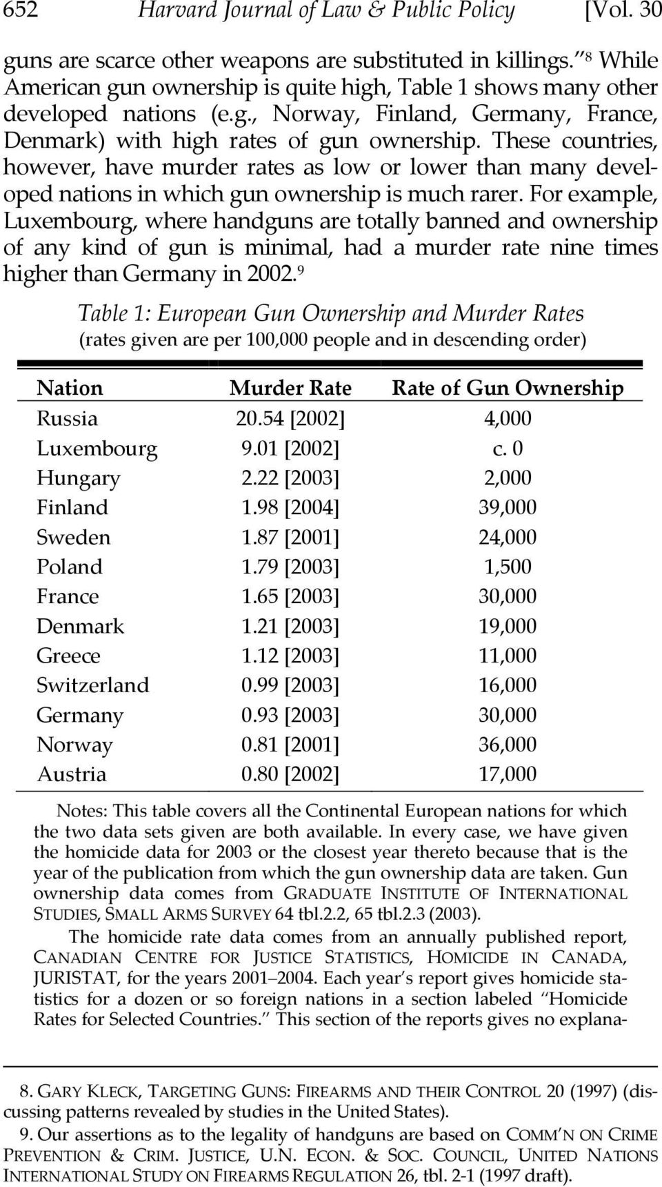 These countries, however, have murder rates as low or lower than many developed nations in which gun ownership is much rarer.