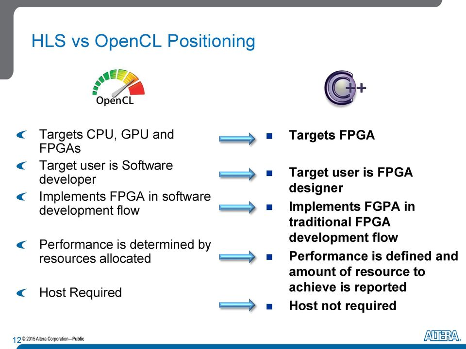 Host Required Targets FPGA Target user is FPGA designer Implements FGPA in traditional FPGA