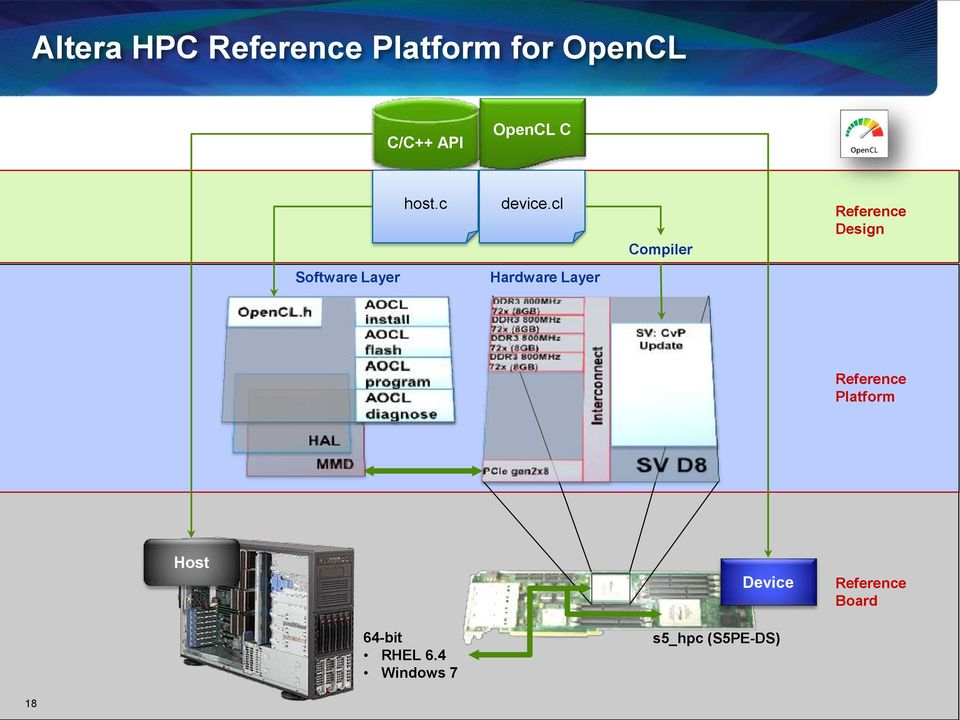 cl Compiler Reference Design Software Layer Hardware