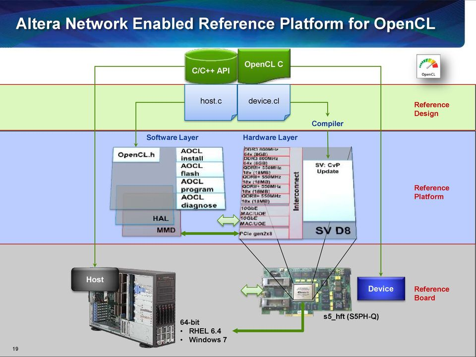 cl Compiler Reference Design Software Layer Hardware Layer