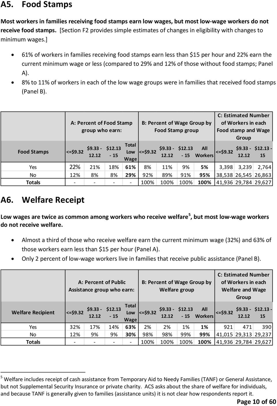 ] 61% of workers in families receiving food stamps earn less than $15 per hour and 22% earn the current minimum wage or less (compared to 29% and 12% of those without food stamps; Panel A).