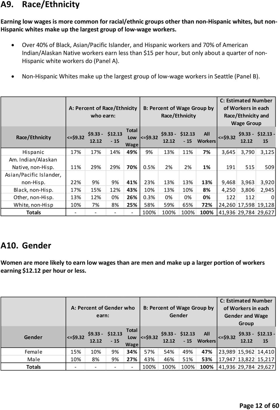 do (Panel A). Non-Hispanic Whites make up the largest group of low-wage workers in Seattle (Panel B). A: Percent of Race/Ethnicity who earn: Race/Ethnicity <=$9.32 $9.33-12.12 $12.