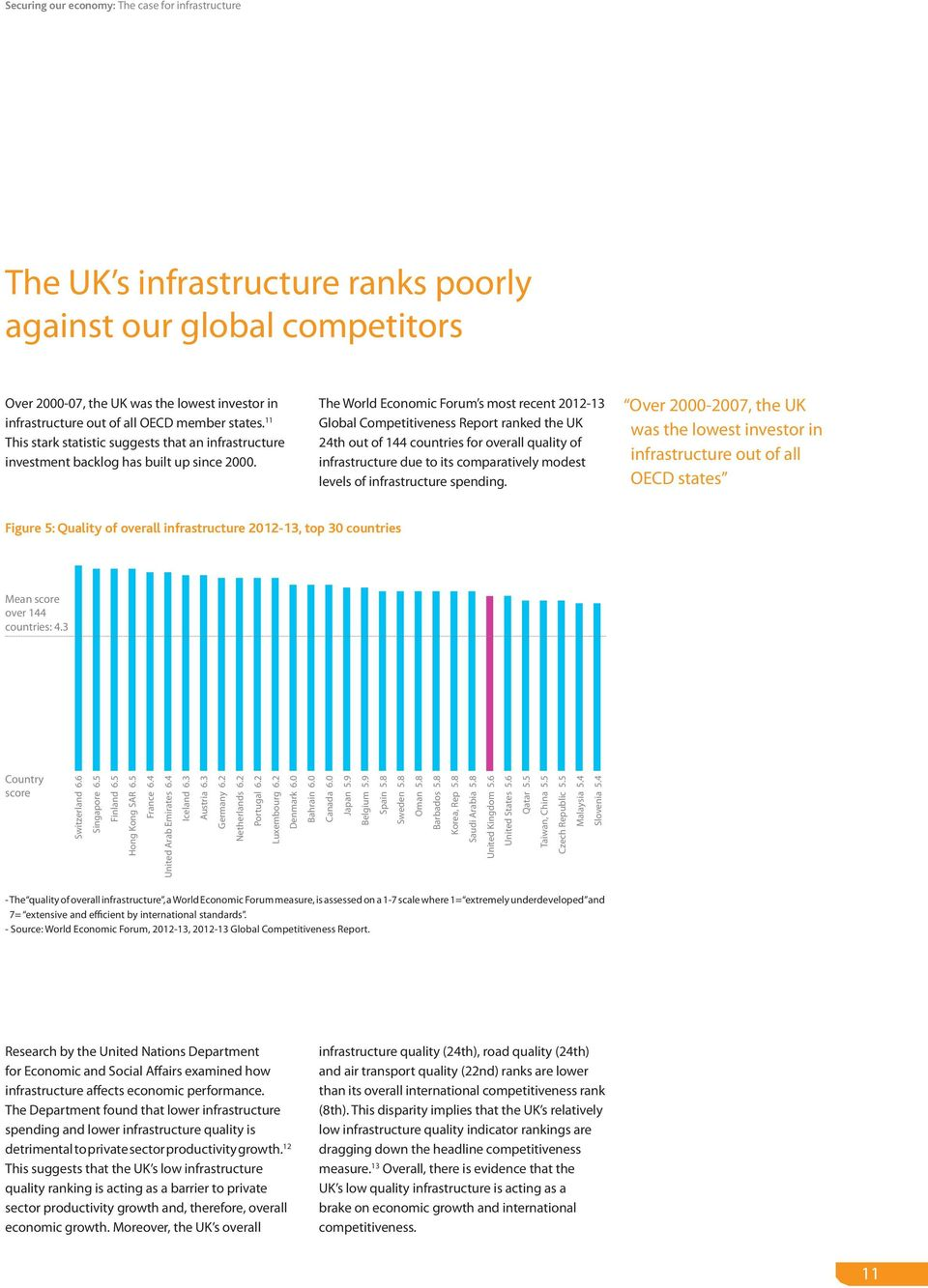 The World Economic Forum s most recent 2012-13 Global Competitiveness Report ranked the UK 24th out of 144 countries for overall quality of infrastructure due to its comparatively modest levels of