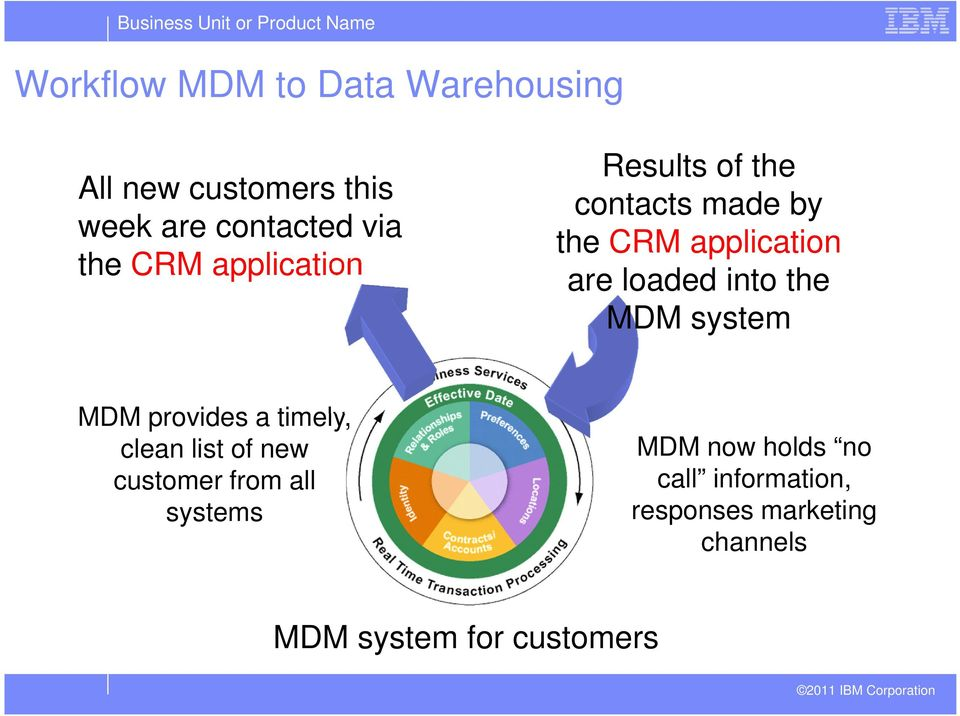 the MDM system MDM provides a timely, clean list of new customer from all systems