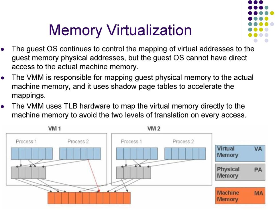 The VMM is responsible for mapping guest physical memory to the actual machine memory, and it uses shadow page tables to
