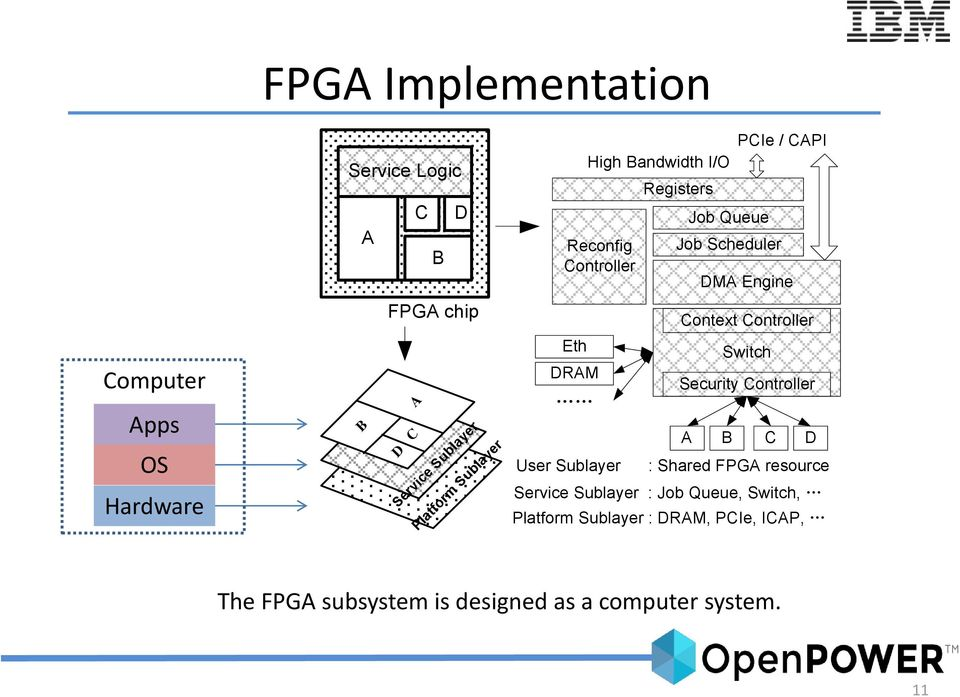 CAPI DMA Engine Context Controller Switch Security Controller A B C D : Shared FPGA resource Service Sublayer :