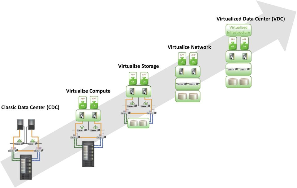 Virtualize Storage