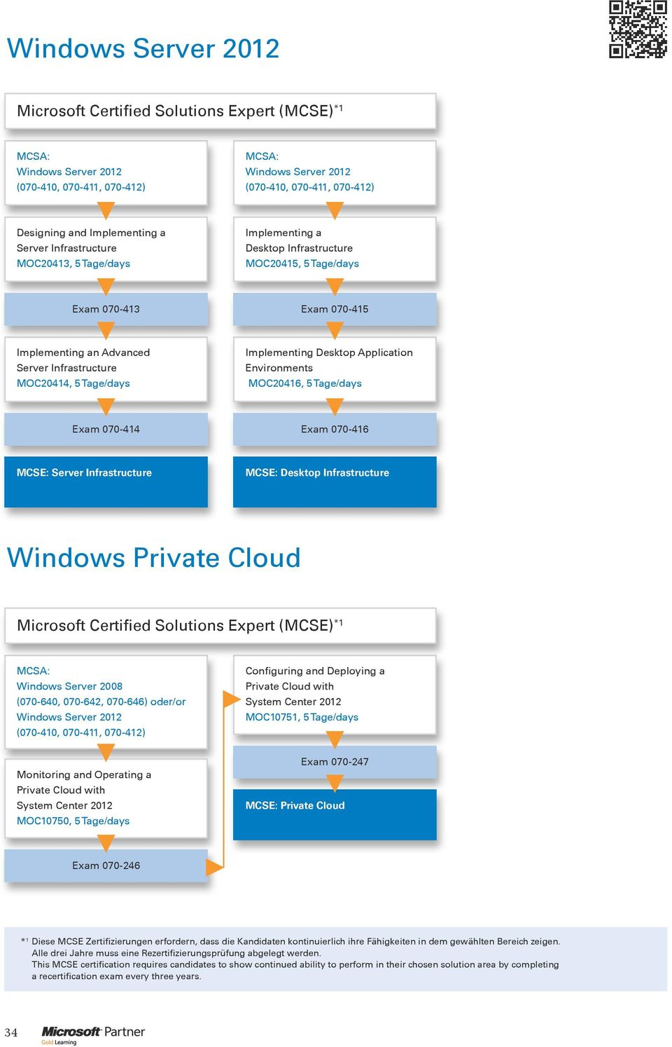 Infrastructure Windows Private Cloud Solutions Expert (MCSE) *1 Windows Server 2008 (070-640, 070-642, 070-646) oder/or Configuring and Deploying a Private Cloud with System Center 2012 MOC10751, 5