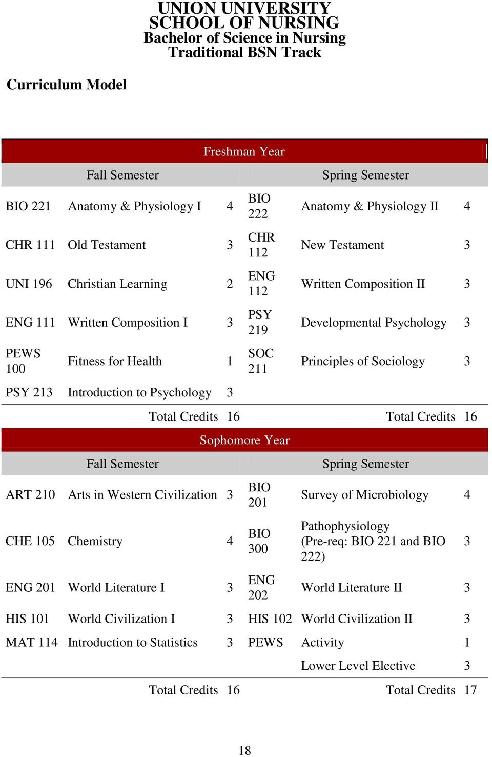Literature I 3 Freshman Year BIO 222 CHR 112 ENG 112 PSY 219 SOC 211 Spring Semester Anatomy & Physiology II 4 New Testament 3 Written Composition II 3 Developmental Psychology 3 Principles of