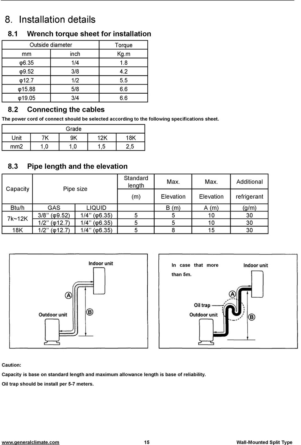 3 Pipe length and the elevation Capacity Pipe size Standard length Max. Max. Additional (m) Elevation Elevation refrigerant Btu/h GAS LIQUID B (m) A (m) (g/m) 3/8 (φ9.52) 1/4 (φ6.