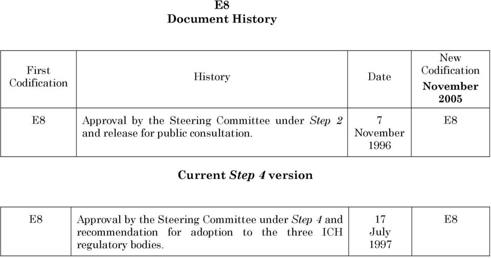 7 November 1996 E8 Current Step 4 version E8 Approval by the Steering Committee under