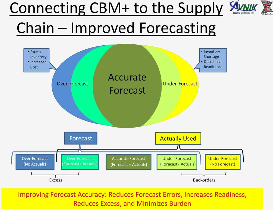 Reduces Forecast Errors, Increases