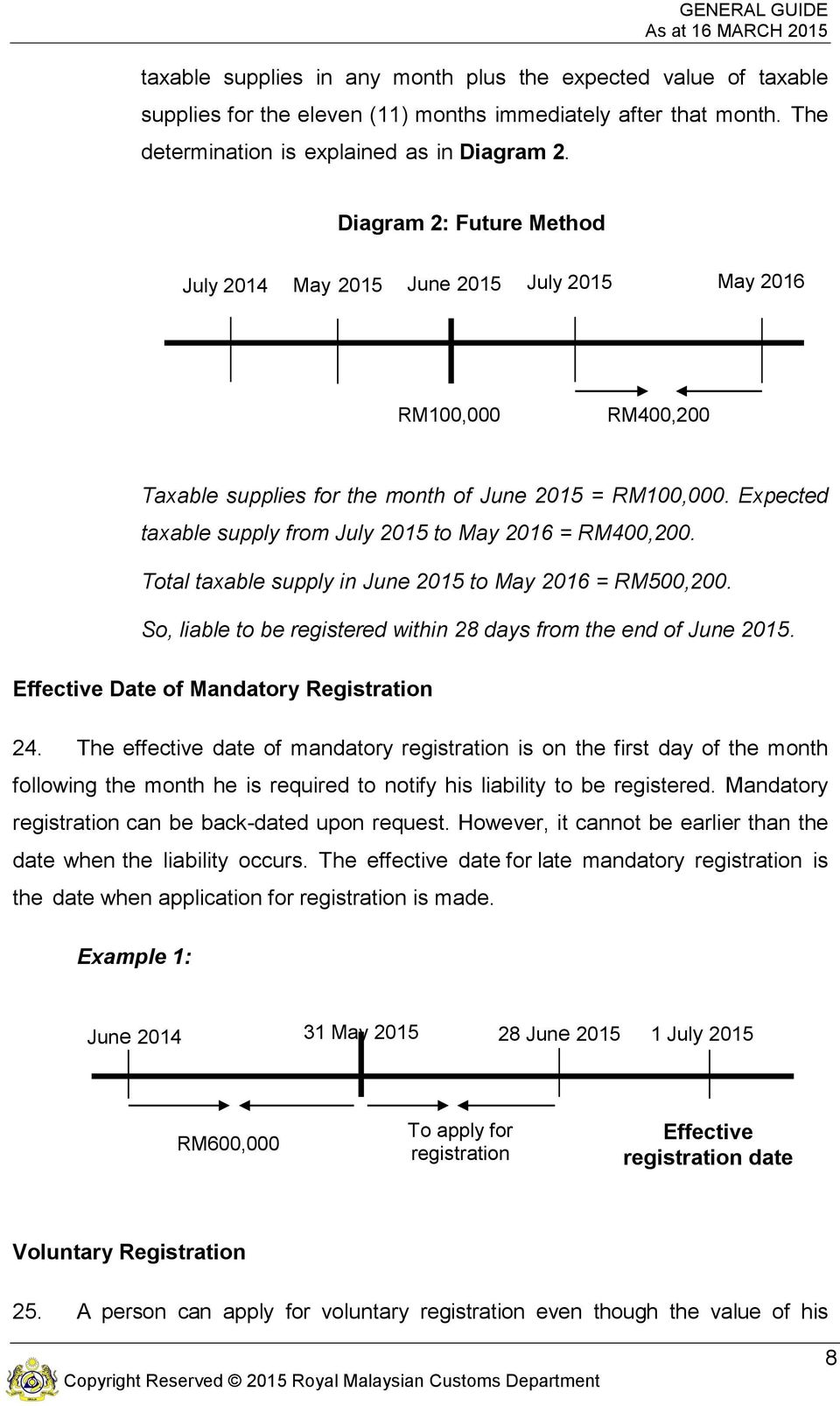 Expected taxable supply from July 2015 to May 2016 = RM400,200. Total taxable supply in June 2015 to May 2016 = RM500,200. So, liable to be registered within 28 days from the end of June 2015.