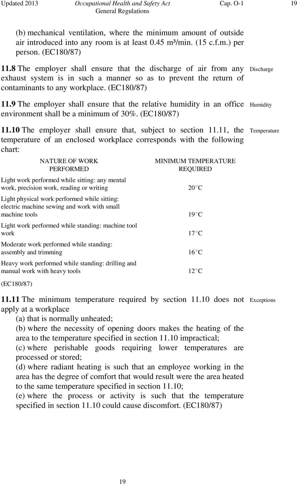 9 The employer shall ensure that the relative humidity in an office environment shall be a minimum of 30%. 11.10 The employer shall ensure that, subject to section 11.