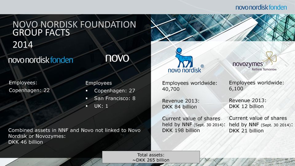 assets in NNF and Novo not linked to Novo Nordisk or Novozymes: DKK 46 billion Current value of shares held by NNF (Sept.