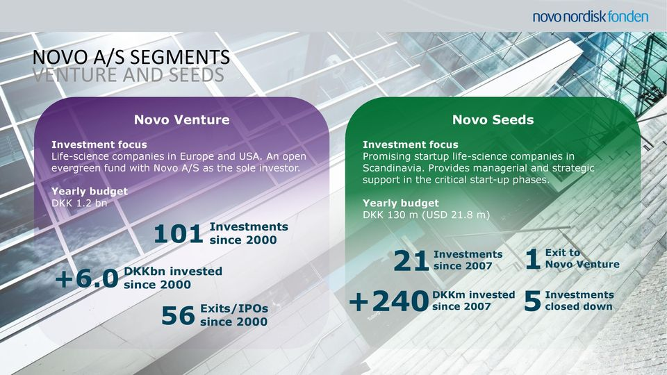 0 101 Investments since 2000 DKKbn invested since 2000 56 Exits/IPOs since 2000 Novo Seeds Investment focus Promising startup life-science