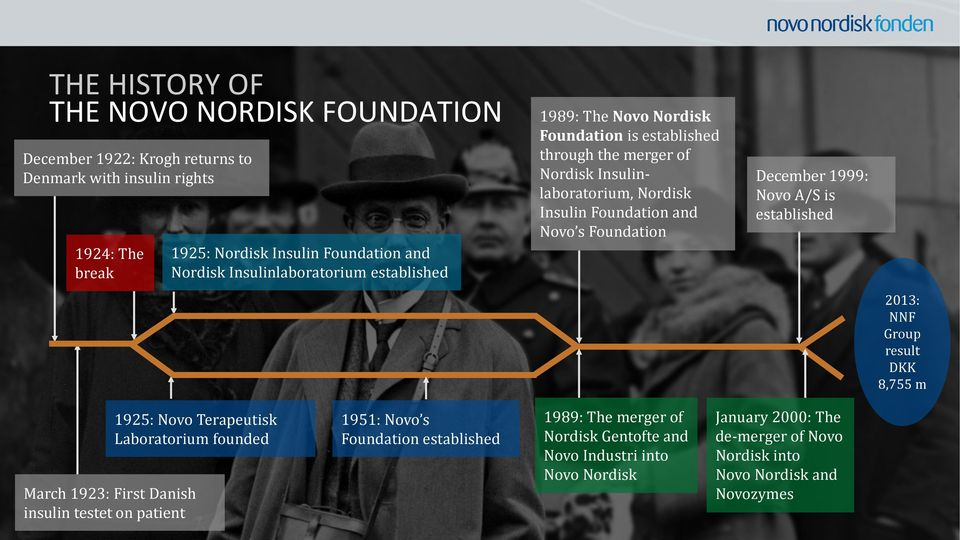 Foundation December 1999: Novo A/S is established 2013: NNF Group result DKK 8,755 m 1925: Novo Terapeutisk Laboratorium founded March 1923: First Danish insulin testet on