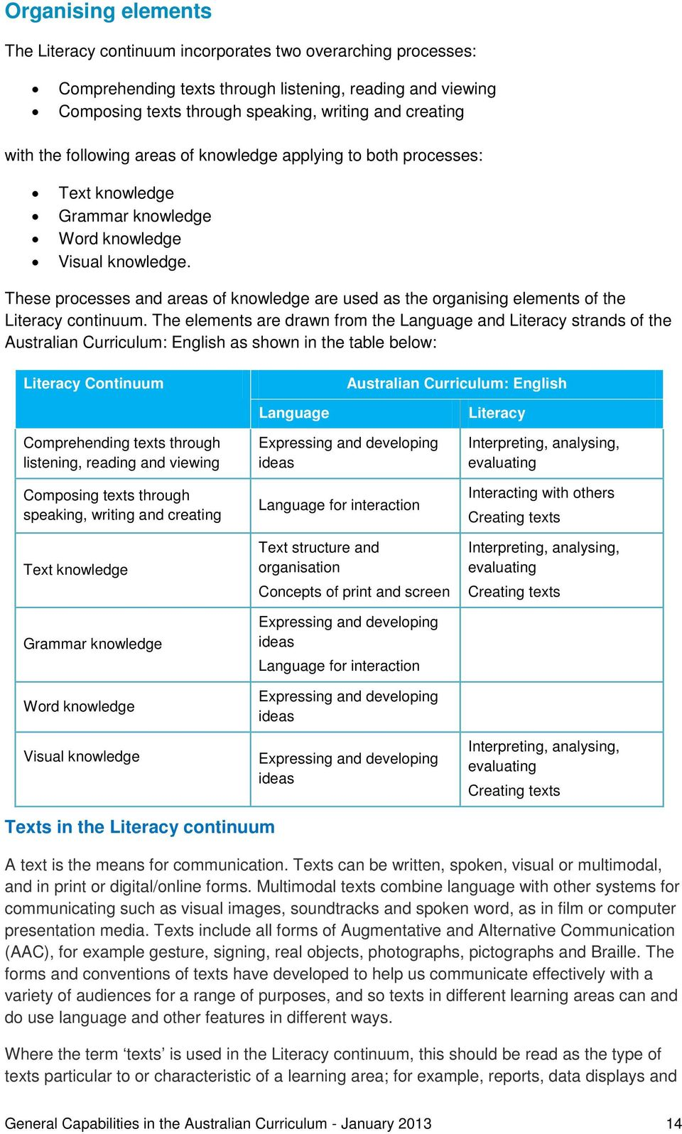 These processes and areas of knowledge are used as the organising elements of the Literacy continuum.