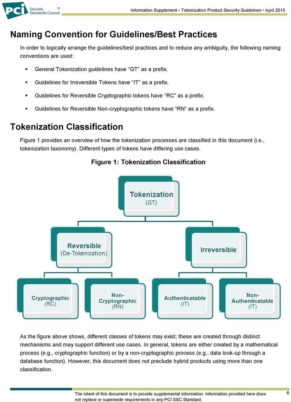 Guidelines for Reversible Non-cryptographic tokens have RN as a prefix. Tokenization Classification Figure 1 provides an overview of how the tokenization processes are classified in this document (i.