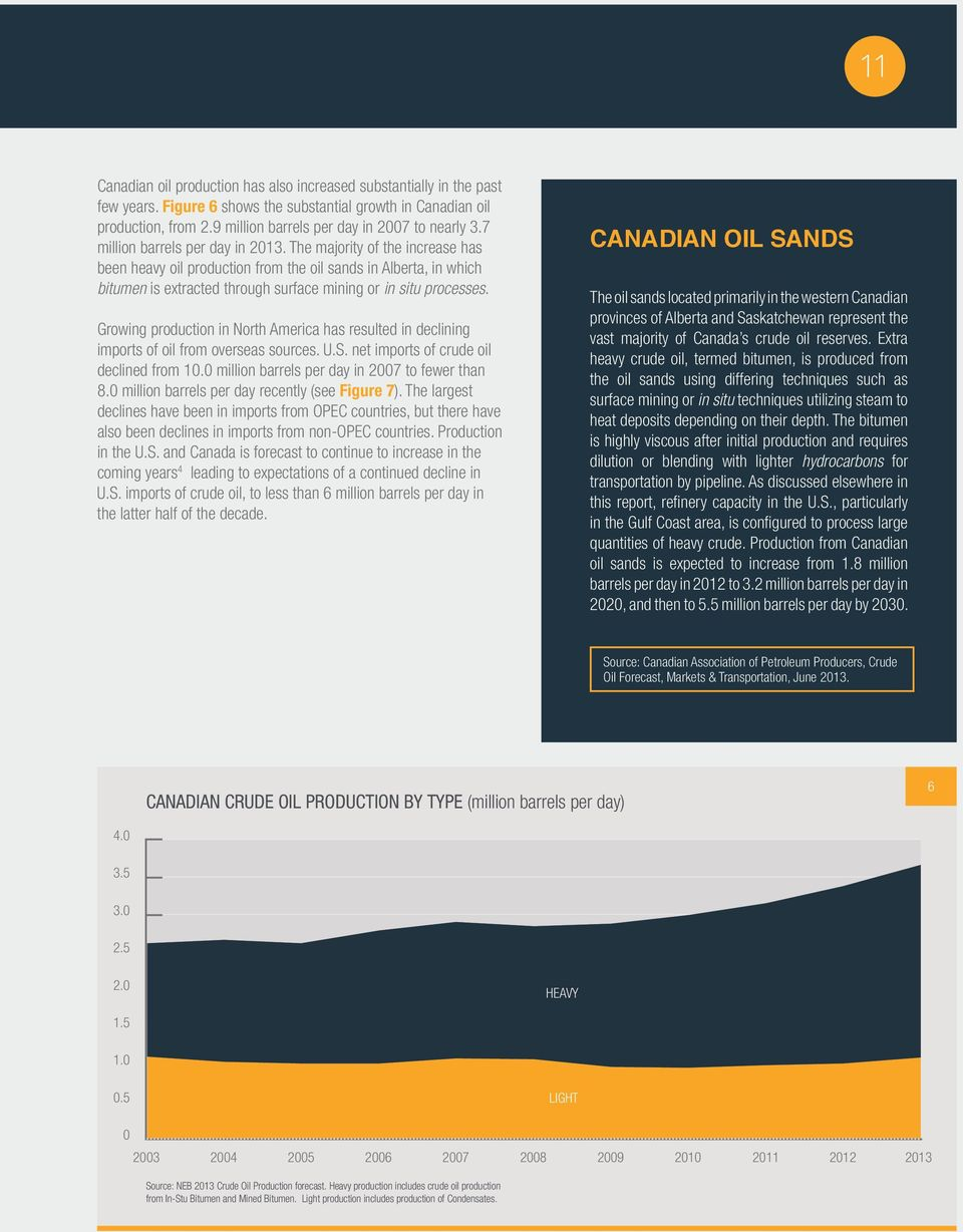 The majority of the increase has been heavy oil production from the oil sands in Alberta, in which bitumen is extracted through surface mining or in situ processes.