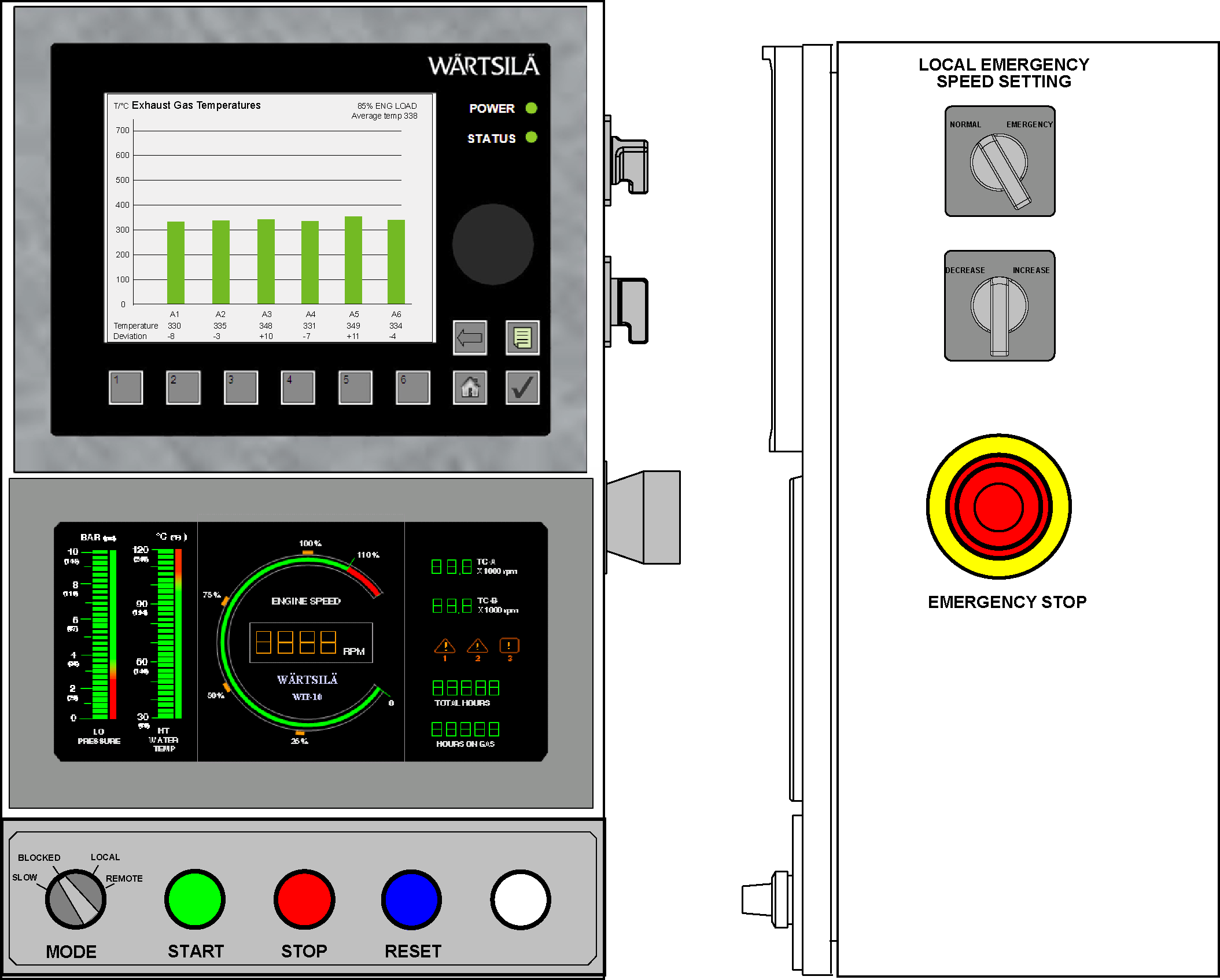Wärtsilä 34DF Product Guide 14. Automation System Fig 14.1.1.1 Local control panel and local display unit 14.1.2 Engine safety system The engine safety module handles fundamental safety functions, for example overspeed protection.