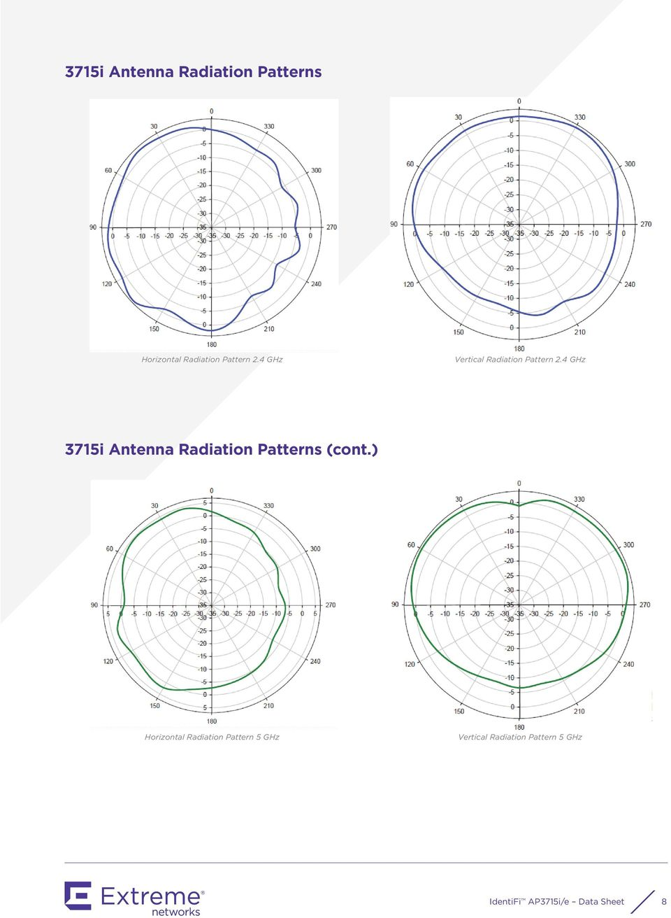 4 GHz 3715i Antenna Radiation Patterns (cont.