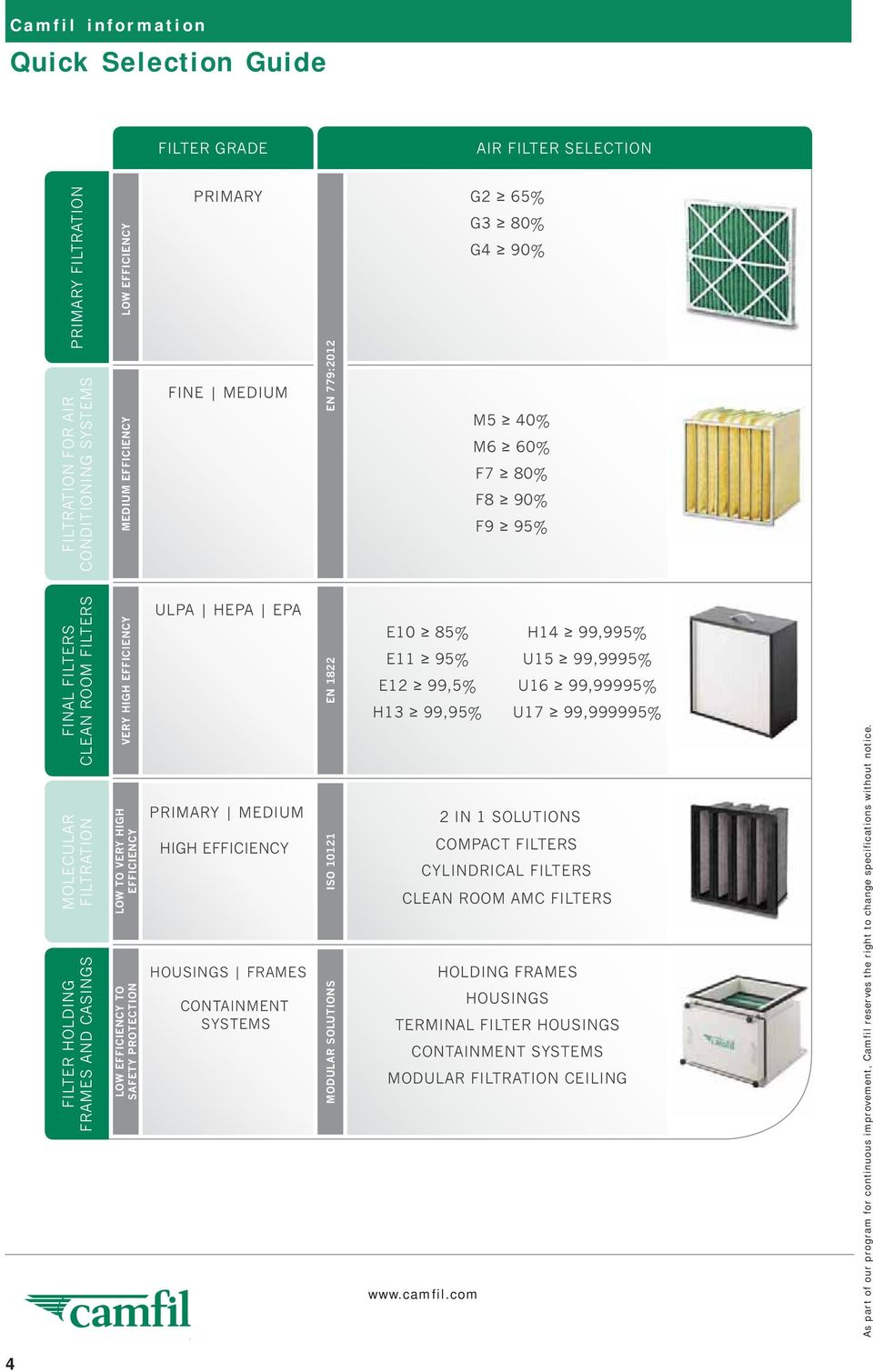 SAFETY PROTECTION ULPA HEPA EPA PRIMARY MEDIUM HIGH EFFICIENCY HOUSINGS FRAMES CONTAINMENT SYSTEMS EN 1822 ISO 10121 MODULAR SOLUTIONS E10 85% H14 99,995% E11 95% U15 99,9995% E12 99,5% U16