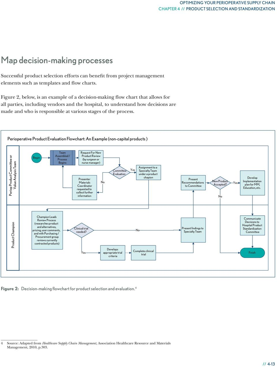 Figure 2, below, is an example of a decision-making flow chart that allows for all parties, including vendors and the hospital, to understand how decisions are made and who is responsible at various