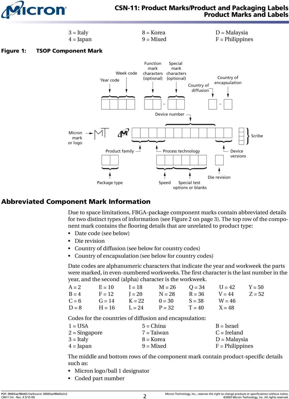 Abbreviated Component Mark Information Due to space limitations, FBGA-package component marks contain abbreviated details for two distinct types of information (see Figure 2 on page 3).