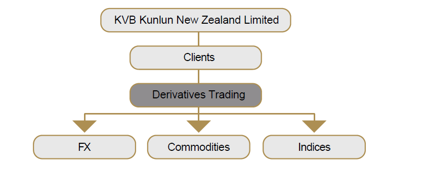 Welcome to KVB Leveraged Trading The service is depicted diagrammatically below: Our FX products include a range of currency pairs. The minimum standard trading size is 0.01lot.