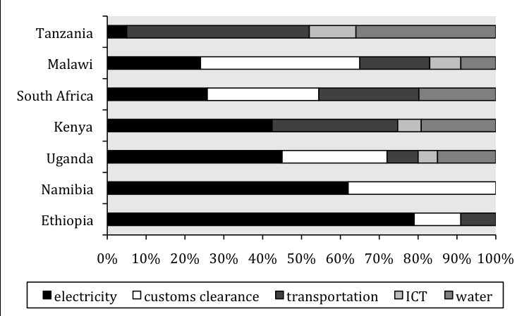 Figure 2. Infrastructure s contribution to the productivity handicap of firms a. Overall contribution of infrastructure b. Contribution of infrastructure by sector Source: Escribano and others 2008.