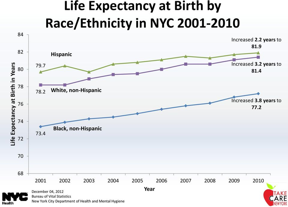 4 White, non-hispanic Black, non-hispanic Increased 3.2 years to 81.4 Increased 3.8 years to 77.