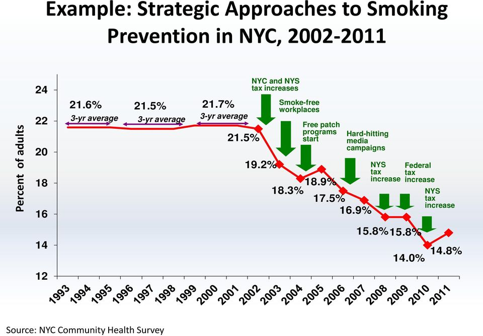 2% Smoke-free workplaces Free patch programs start Hard-hitting media campaigns 18.3% 18.9% 17.5% 16.
