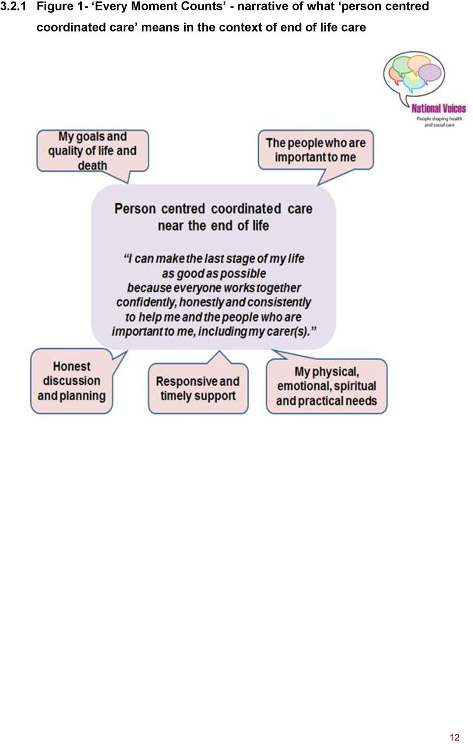 person centred coordinated care