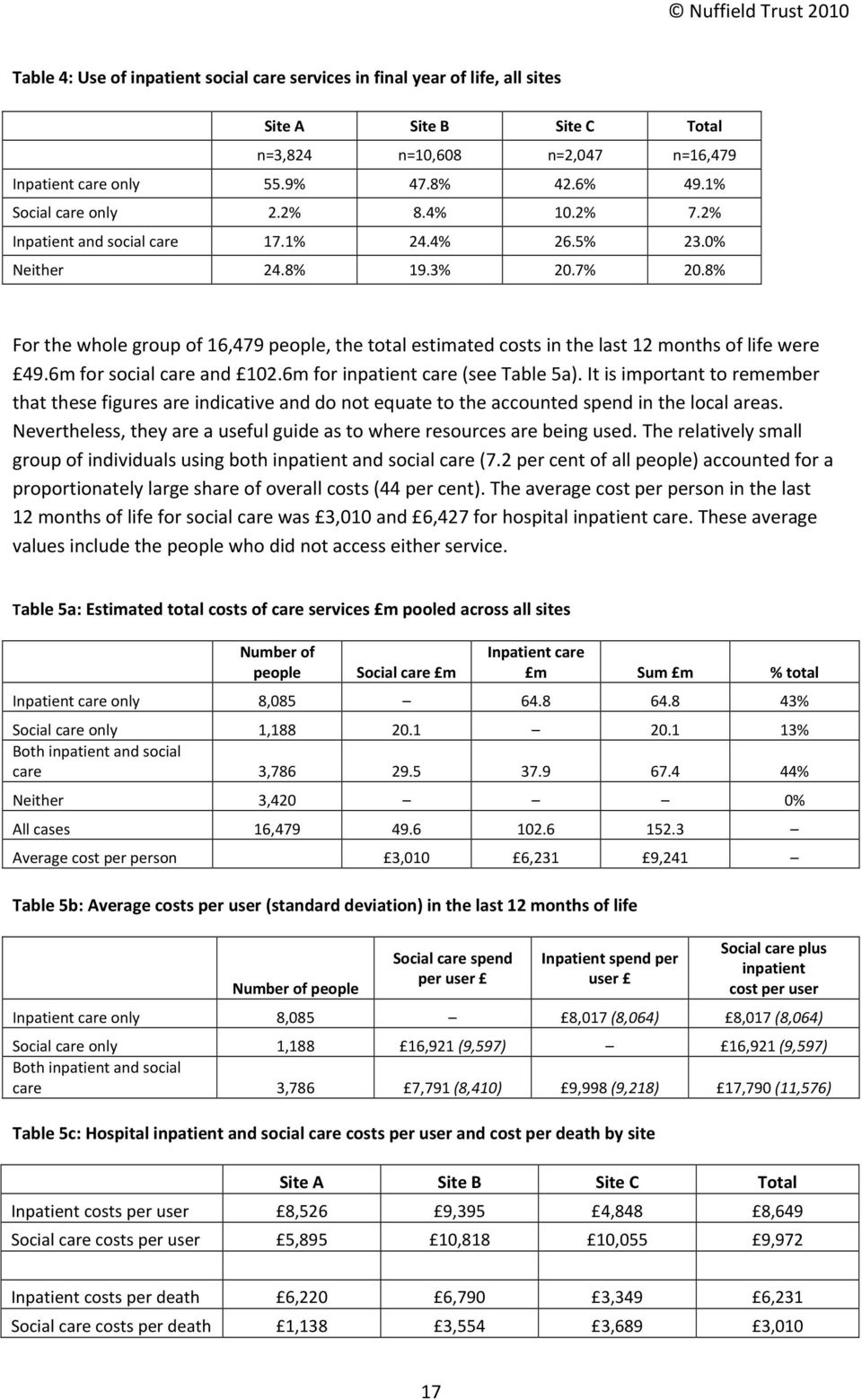 8% For the whole group of 16,479 people, the total estimated costs in the last 12 months of life were 49.6m for social care and 102.6m for inpatient care (see Table 5a).