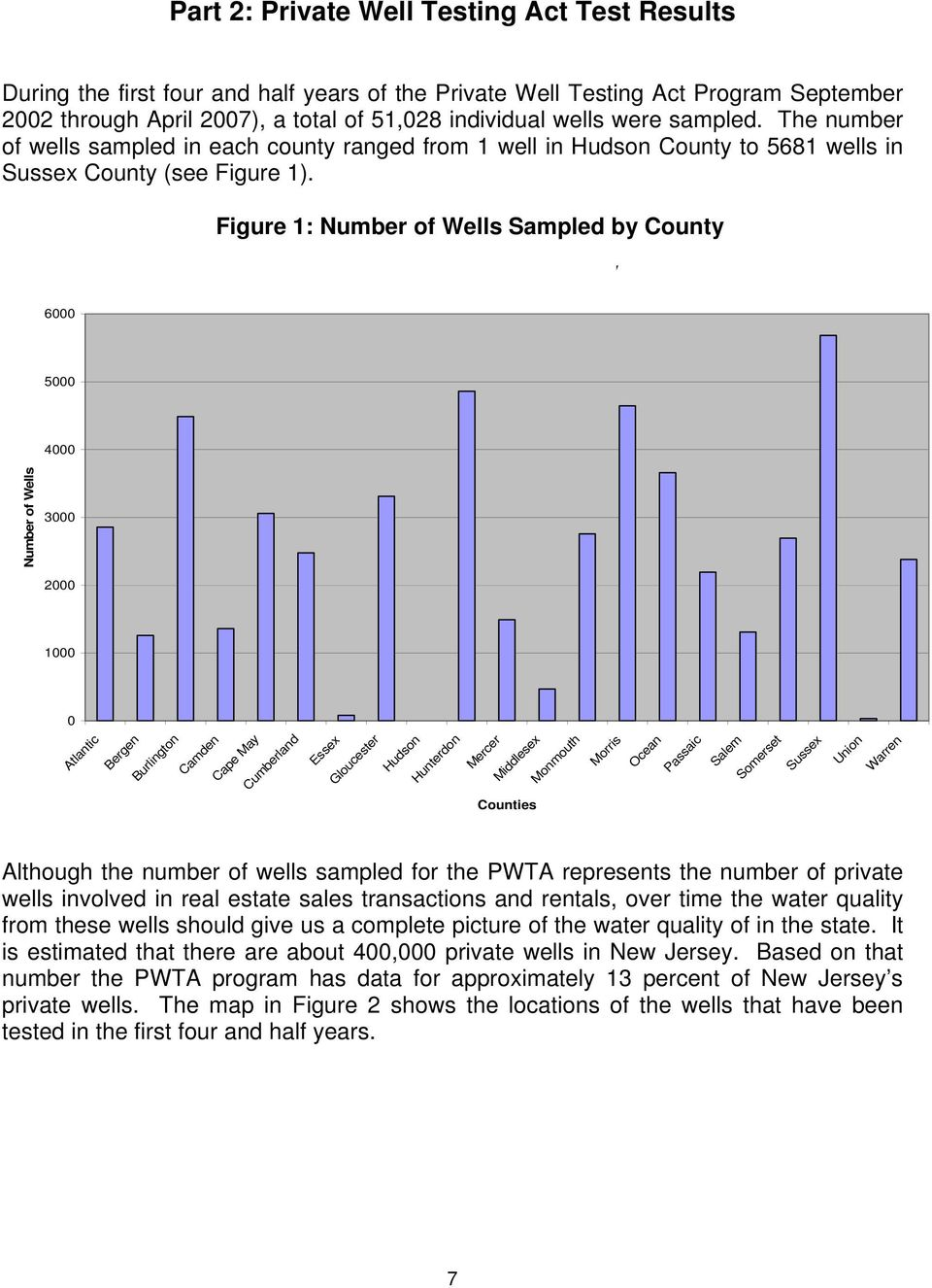 Figure 1: Number of Wells Sampled by County No of Wells Sampled in Each County 6000 5000 4000 Number of Wells 3000 2000 1000 0 Atlantic Bergen Burlington Camden Cape May Cumberland Essex Gloucester