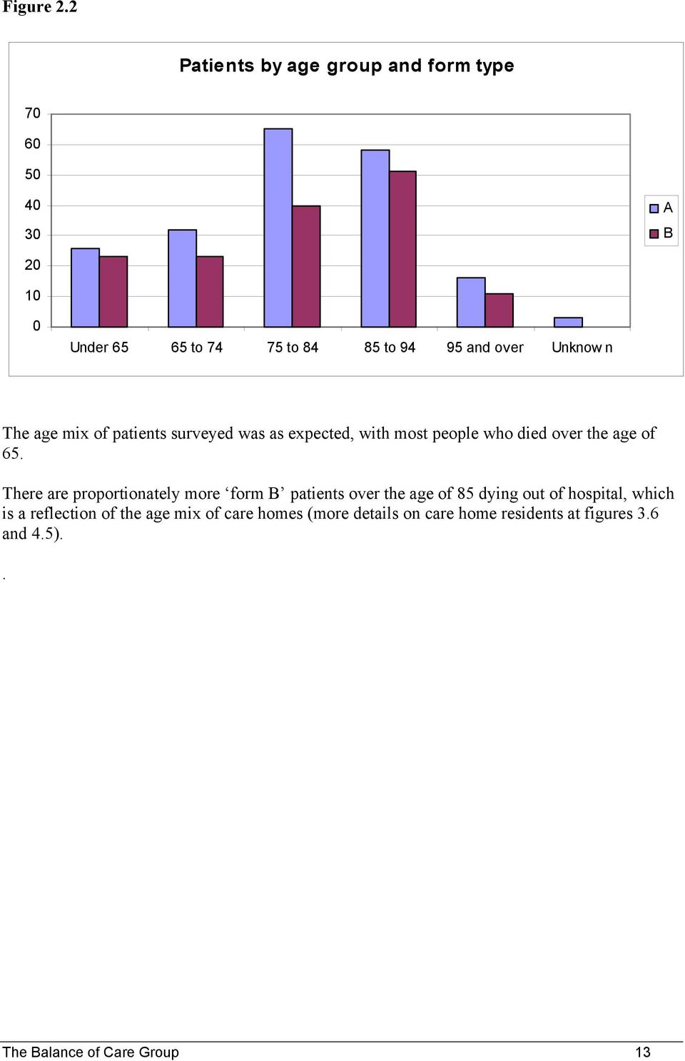 Unknow n The age mix of patients surveyed was as expected, with most people who died over the age of 65.