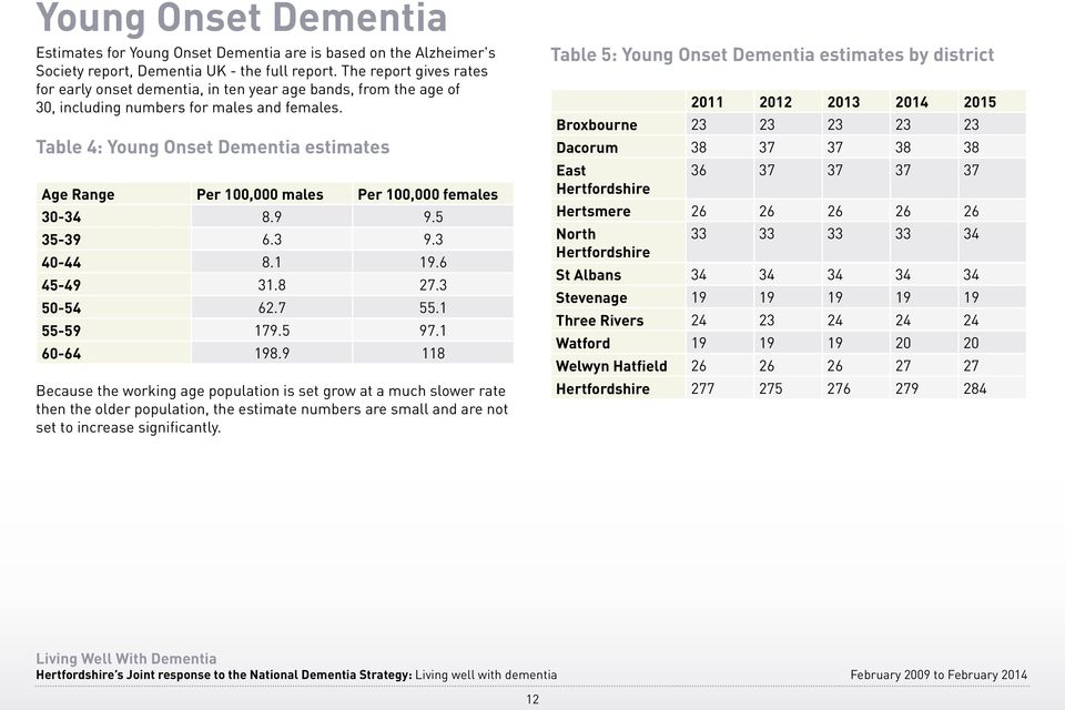 Table 4: Young Onset Dementia estimates Age Range Per 100,000 males Per 100,000 females 30-34 8.9 9.5 35-39 6.3 9.3 40-44 8.1 19.6 45-49 31.8 27.3 50-54 62.7 55.1 55-59 179.5 97.1 60-64 198.